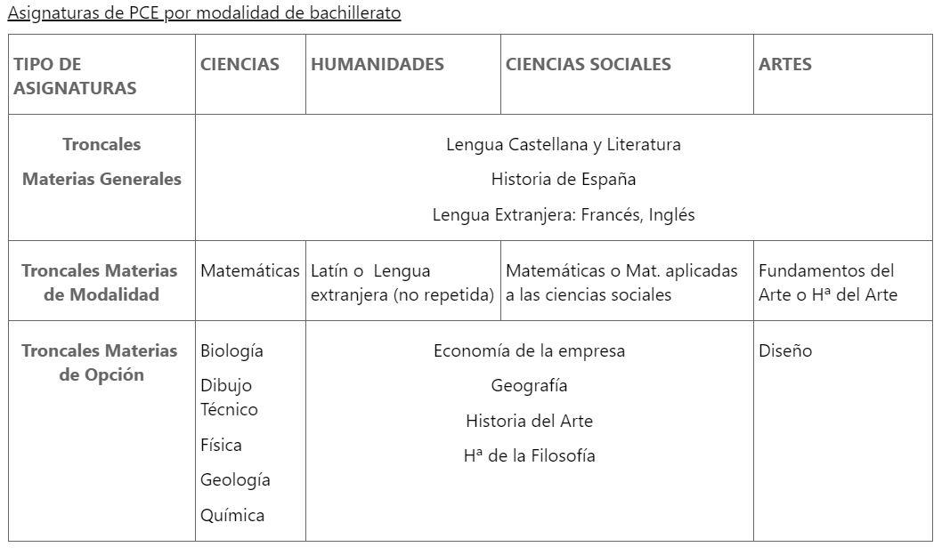 Asignaturas-PCE-por-modalidad-de-Bachillerato
