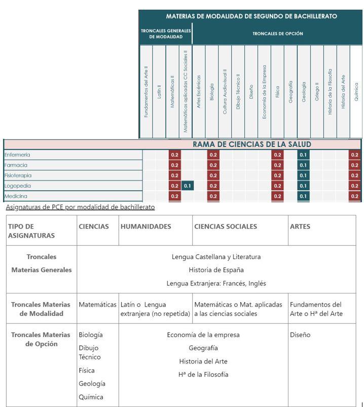 materias-de-modalidad-de-bachiller-UNEDasiss-y-Complutense-Madrid