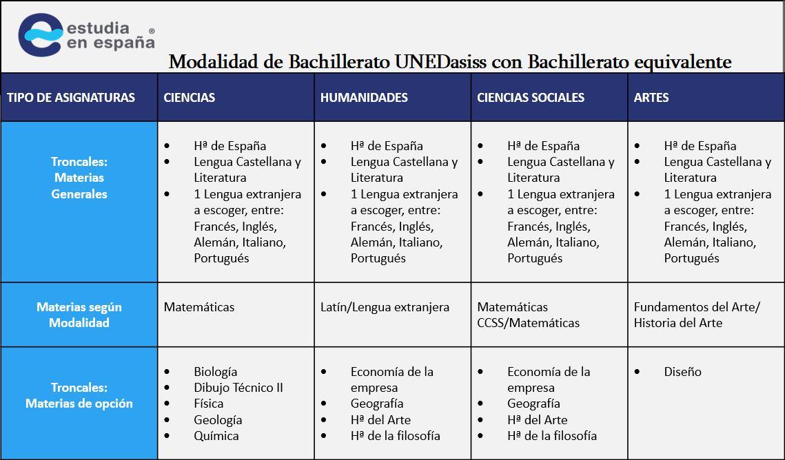 modalidad-bachillerato-unedasiss-con-bachiller-equivalente