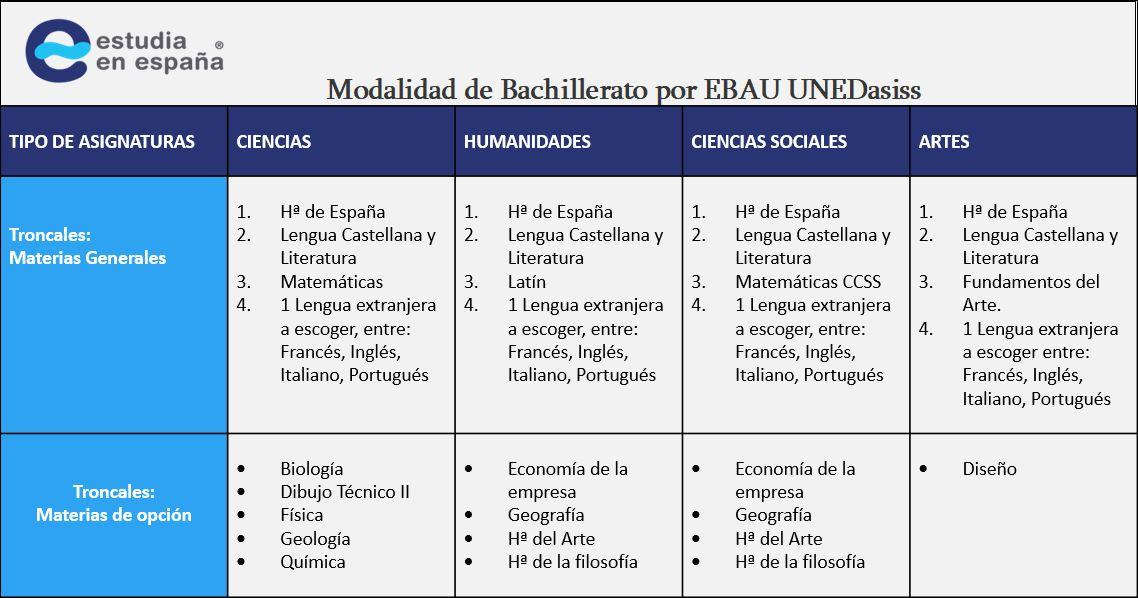 modalidad-de-bachillerato-por-EBAU-unedasiss