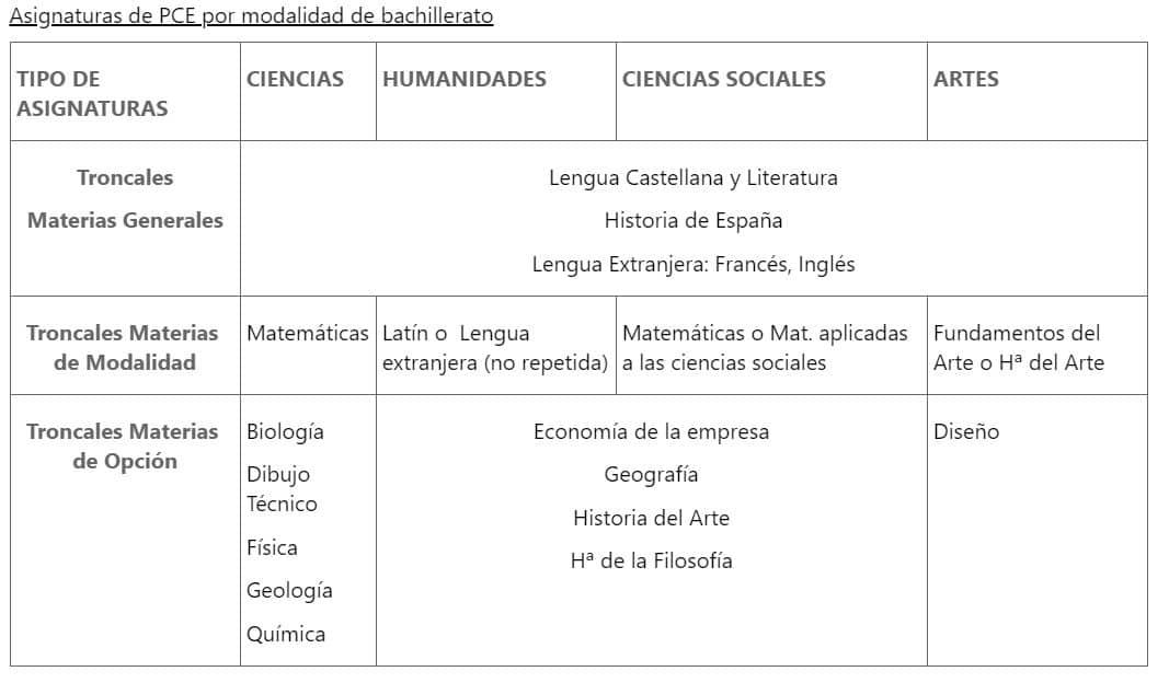 Asignatiras-PCE-por-modalidad-de-Bachillerato